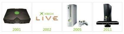 10. Jahre Xbox