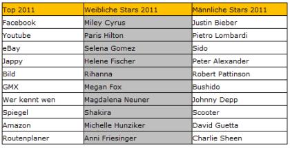 Top-10-Suchbegriffe bei Bing 2011