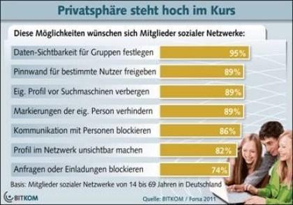 Datenschutz in Social Networks