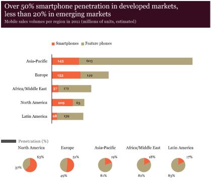 Marktanteile Mobiltelefone 2011
