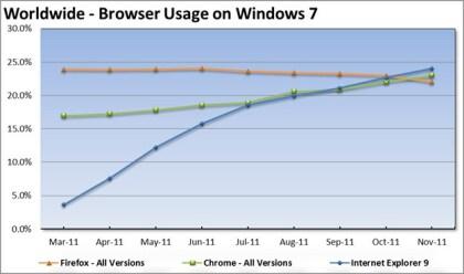 Internet Explorer 9 Windows 7 Marketshare