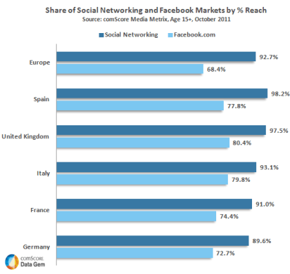 Social Networks & Facebook in Europa