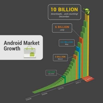 Android Market - 10 Milliarden Downloads