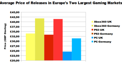 Preise für Games, Vergleich UK mit Deutschland