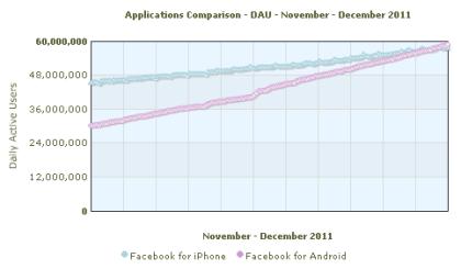 Facebook-App auf Androide und iPhone