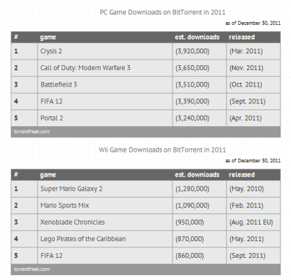 Game-Downloads Torrent 2011
