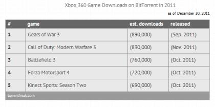 Game-Downloads Torrent 2011