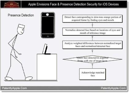 Apple Patent Gesichtserkennung