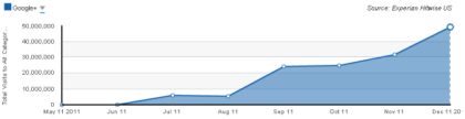 Google+-Traffic