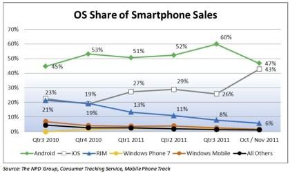 Smartphone-Marktanteile USA