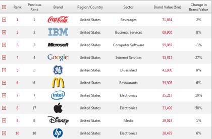 Top-10-Marken 2011