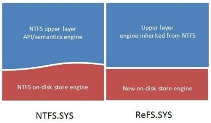 Windows 8: Neues Dateisystem ReFS