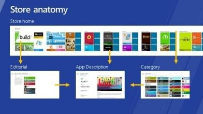 Windows 8: Windows Store