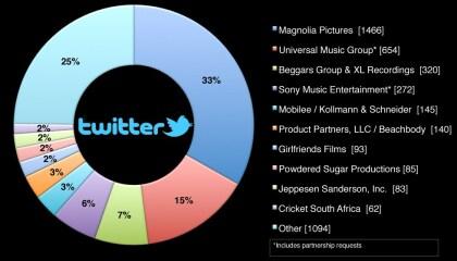 Twitter-Löschanfragen