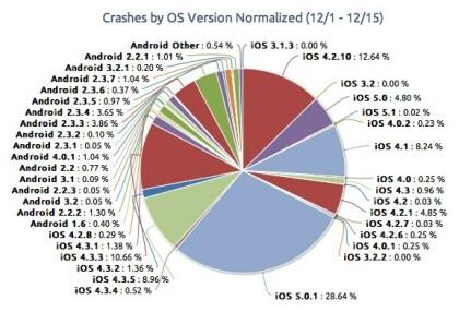 App-Abstürze: iOS gegen Android
