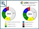 USK Statistik 2011 - Bild 2