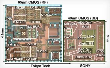 Sonys 6,5-Gigahertz-Funkchip
