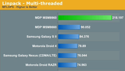 Qualcomm Snapdragon S4 Benchmarks