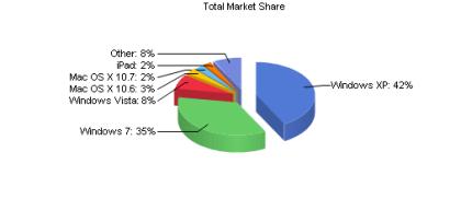 Microsoft Marktanteile Februar 2012