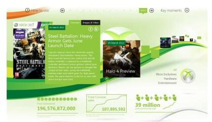 Xbox Timeline