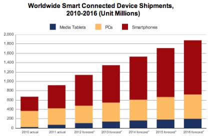 Internet-Geräte: Entwicklung der Marktanteile