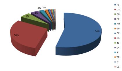 Facebook-Wurm-Verteilung