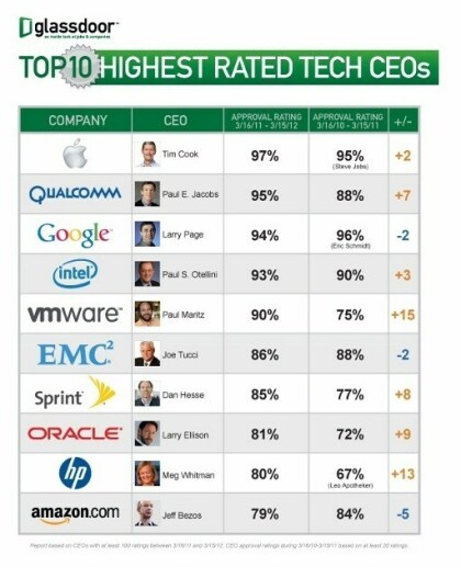 Top 10 Technik-CEOs