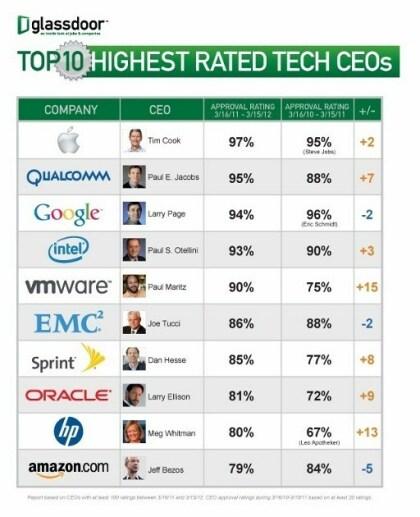 Top 10 Technik-CEOs