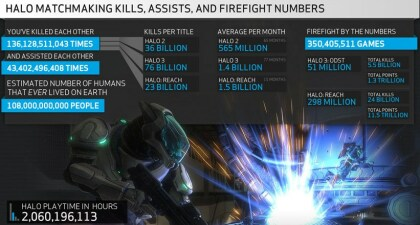 Bungies Halo-Statistik