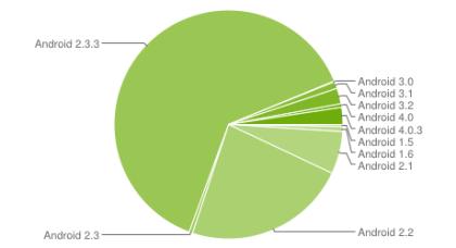 Android: Versionsverteilung