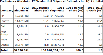 Weltweite PC-Verkäufe Q1 2012