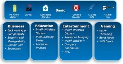 Intel Windows 8
