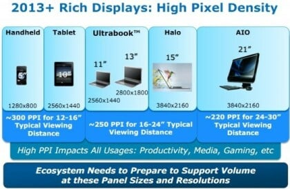 Intel High-PPI Displays