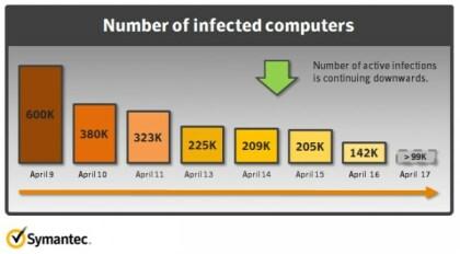 Flashback-Infektionen Symantec