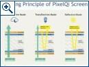 Next Generation Pixel Qi Display