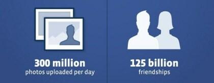 Facebook: 901 Millionen Nutzer