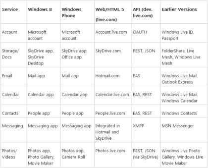 Namensänderung von Windows Live