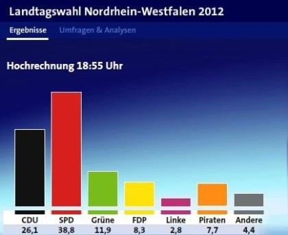 Wahlen in NRW: Piraten