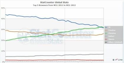 Chrome überholt IE