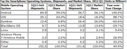 IDC Smartphone OS Market Share Q1/12