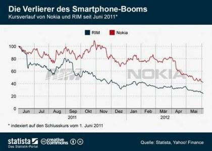 RIM- und Nokia-Aktienkurs