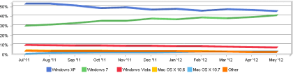 Windows 7 Marktanteil Mai 2012