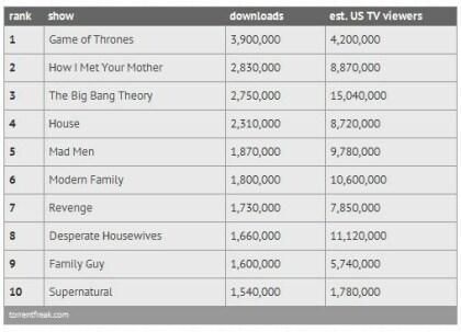 Torrentfreak TV-Downloads