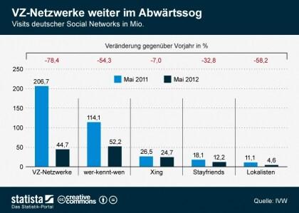 Visits deutscher Social Networks