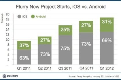 iOS vs. Android: Verteilung neuer App-Projekte
