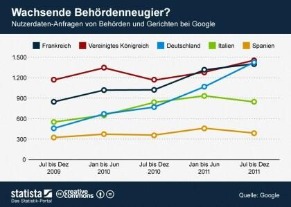 Google: Entwicklung der Zensuranfragen