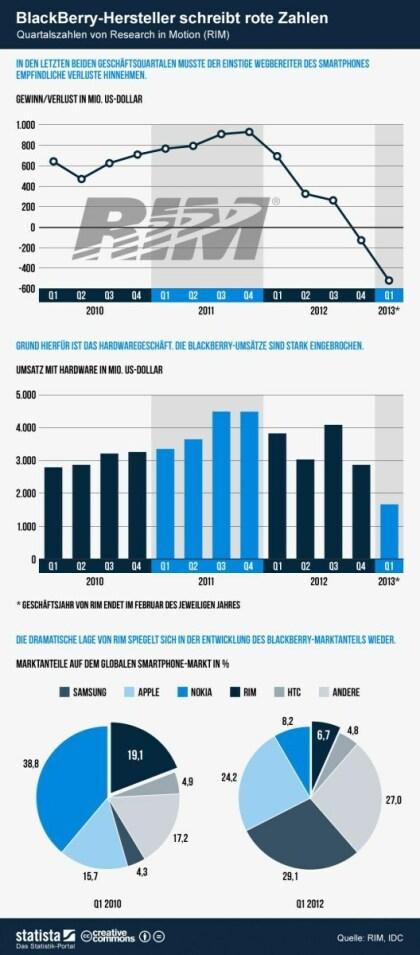 RIM Infografik