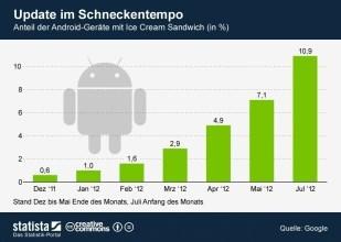 Android 4.0 im Juli