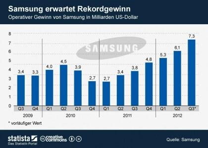 Samsung erwartet Rekordgewinn