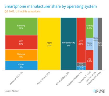 Nielsen Smartphone-Marktanteile